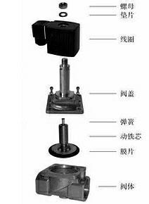 膜片式电磁阀结构图
