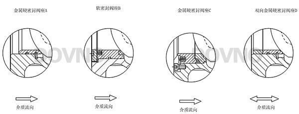 电动v型调节球阀阀座结构图