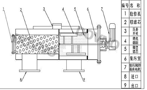 洗过滤器结构图