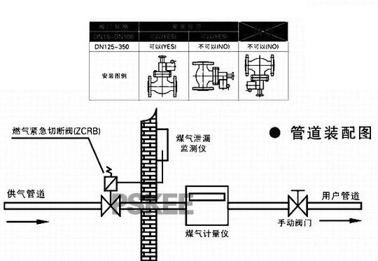 ZCRB紧急切断燃气电磁阀与可燃气体泄漏检测仪连接。当仪器检测到可燃气体泄漏时,自动、快速关闭主供气阀门,切断燃气的供给,及时制止恶性事件的发生。与热力设备的极限温度(压力)安全控制器连接,当设备内检测点的温度或压力超过设定极限数值,自动关闭供气阀门,停止燃气供给。与高层建筑的中央消防报警系统连接,当大厦发生火警时,自动切断大厦内的燃气供应,防止煤气爆炸的发生。