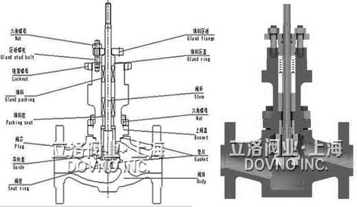 小口径笼式单座调节阀结构图