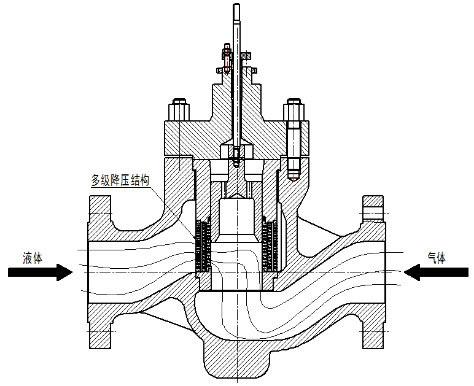 气体通过控制阀原理图2
