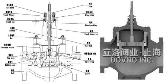 配用多弹簧薄膜执行机构或电动执行机构,其结构紧凑,输出力大.