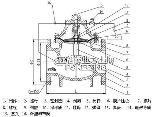 106x型电磁遥控浮球阀工作原理图片