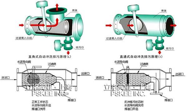 全自动反冲式过滤器主要有优质碳钢筒体,特殊结构的不锈钢契形滤网
